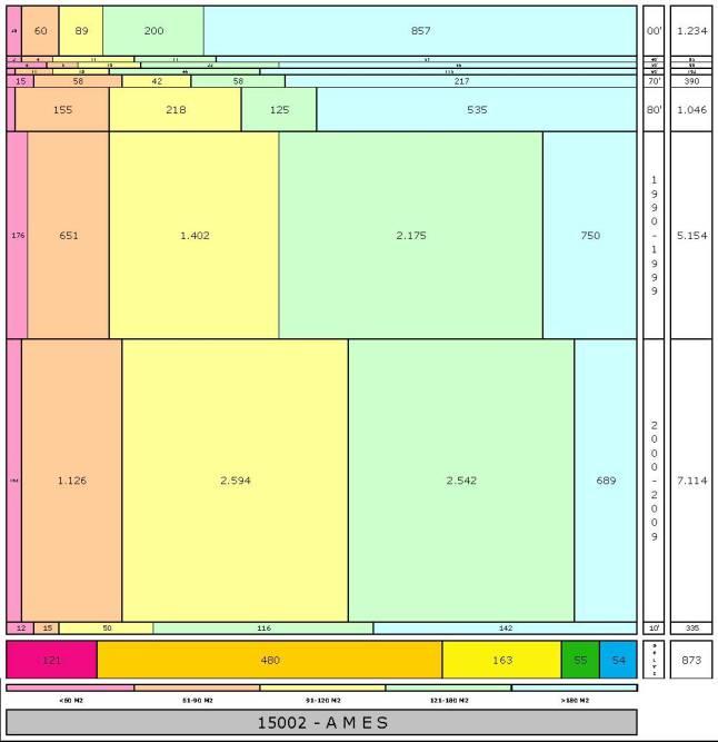 tabla AMES edad+tamaño edificacion