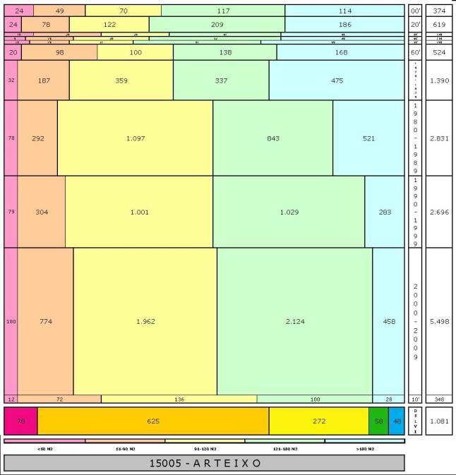 tabla ARTEIXO edad+tamaño edificacion