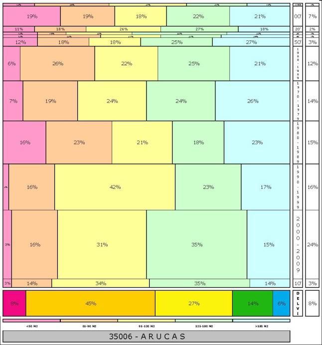 tabla ARUCAS 2.121996e-314dad+tamaño edificacion