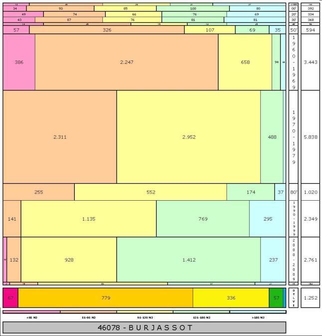 tabla BURJASSOT edad+tamaño edificacion
