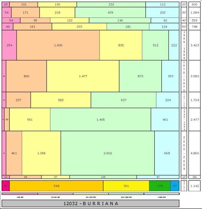 tabla BURRIANA edad+tamaño edificacion.jpg