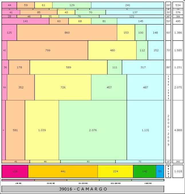 tabla CAMARGO edad+tamaño edificacion