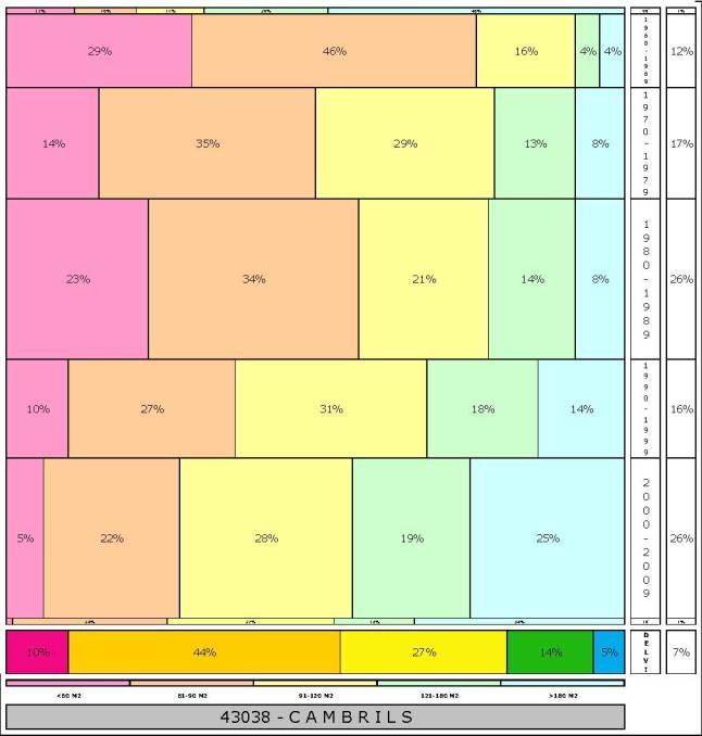 tabla CAMBRILS 2.121996e-314dad+tamaño edificacion