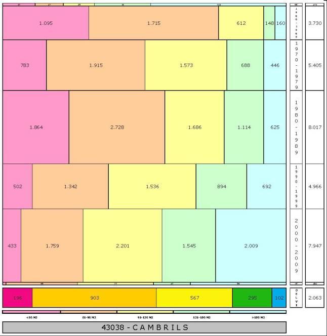 tabla CAMBRILS edad+tamaño edificacion