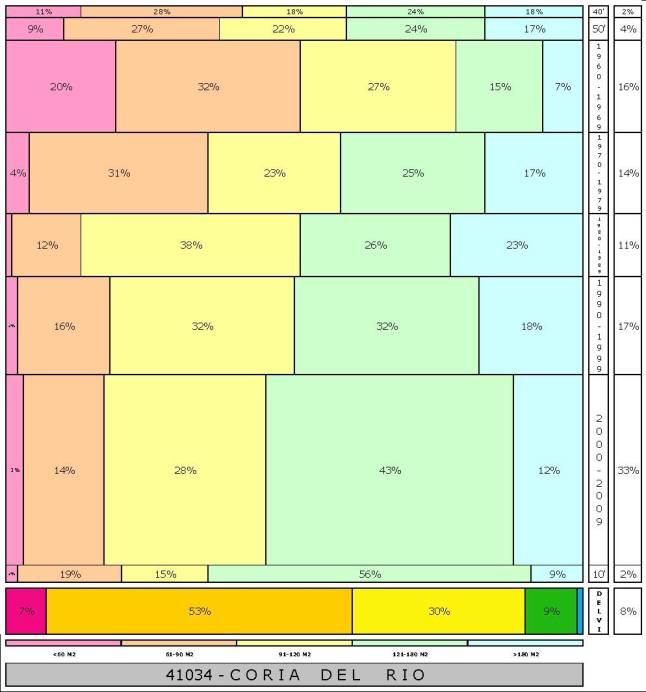 tabla CORIA DEL RIO  2.121996e-314dad+tamaño edificacion