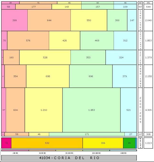 tabla CORIA DEL RIO edad+tamaño edificacion