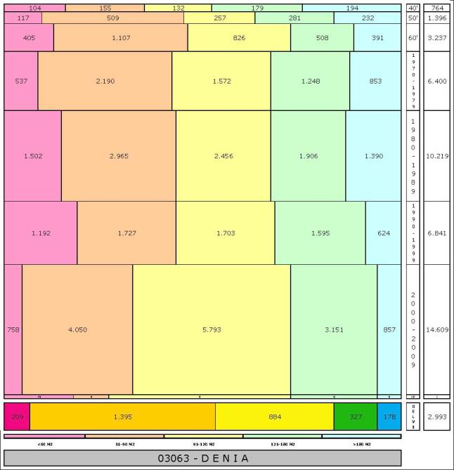 tabla DENIA edad+tamaño edificacion