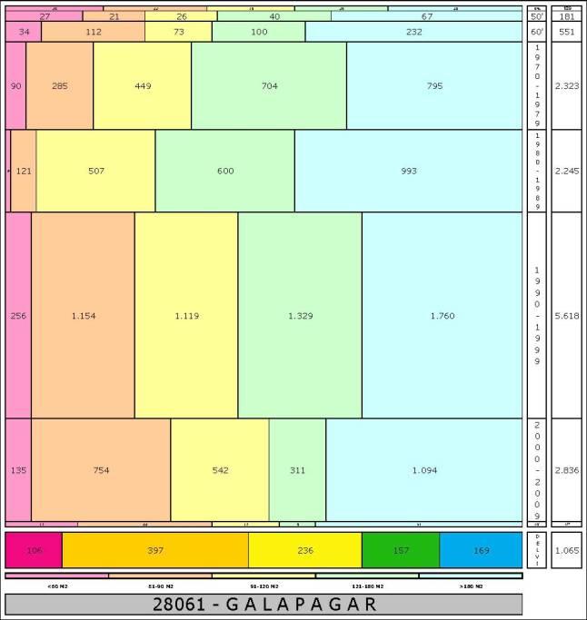 tabla GALAPAGAR edad+tamaño edificacion