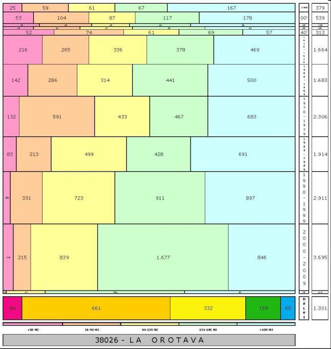 tabla LA OROTAVA edad+tamaño edificacion.jpg