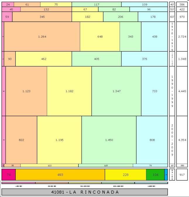 tabla LA RINCONADA edad+tamaño edificacion