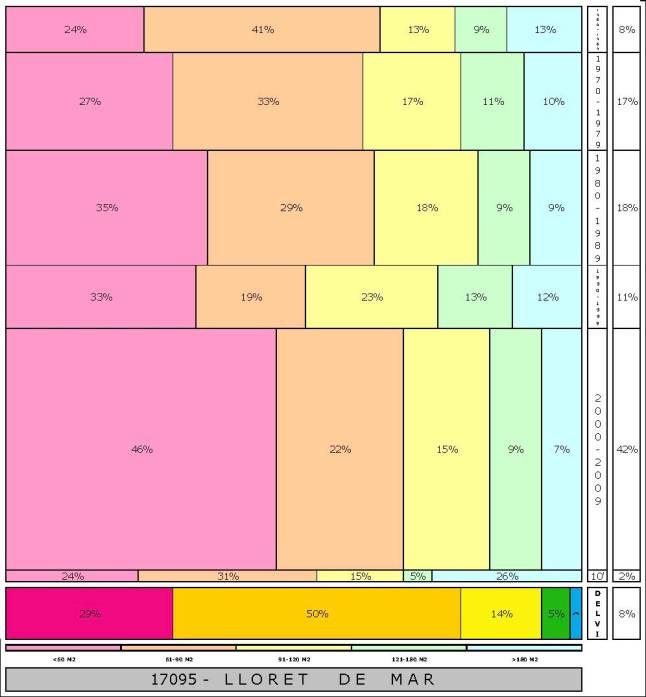 tabla LLORET DE MAR  2.121996e-314dad+tamaño edificacion