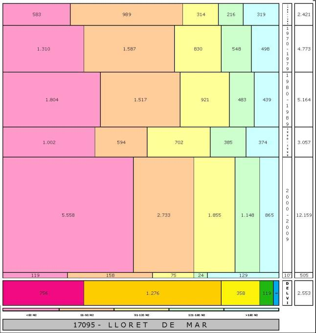 tabla LLORET DE MAR edad+tamaño edificacion