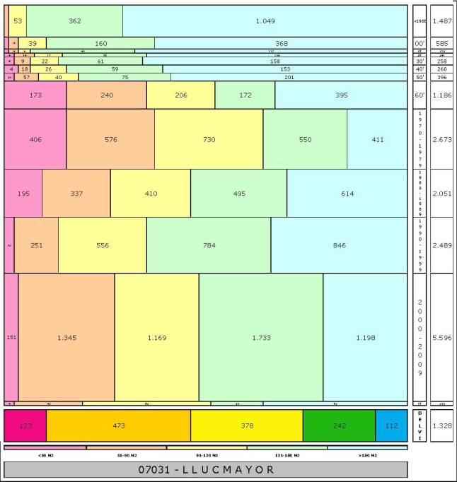 tabla LLUCMAYOR edad+tamaño edificacion