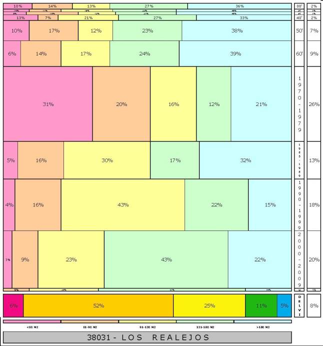 tabla LOS REALEJOS 2.121996e-314dad+tamaño edificacion