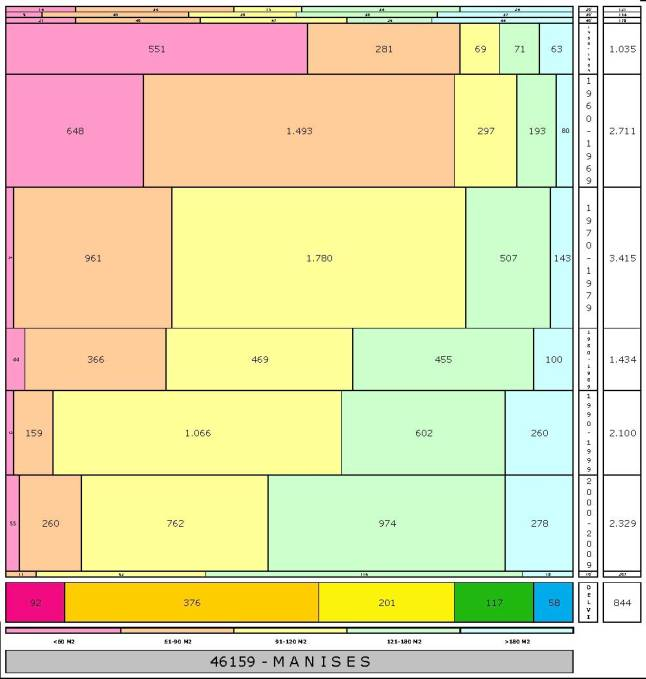 tabla MANISES edad+tamaño edificacion