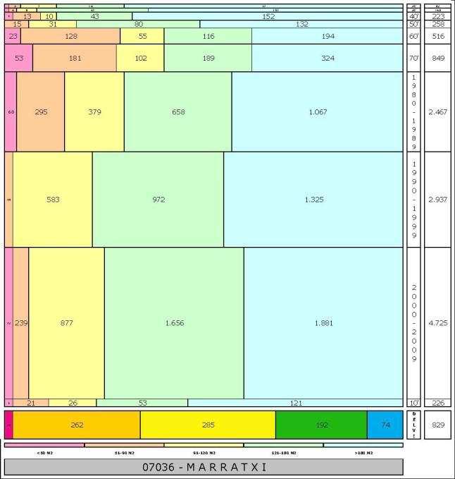tabla MARRATXI edad+tamaño edificacion.jpg