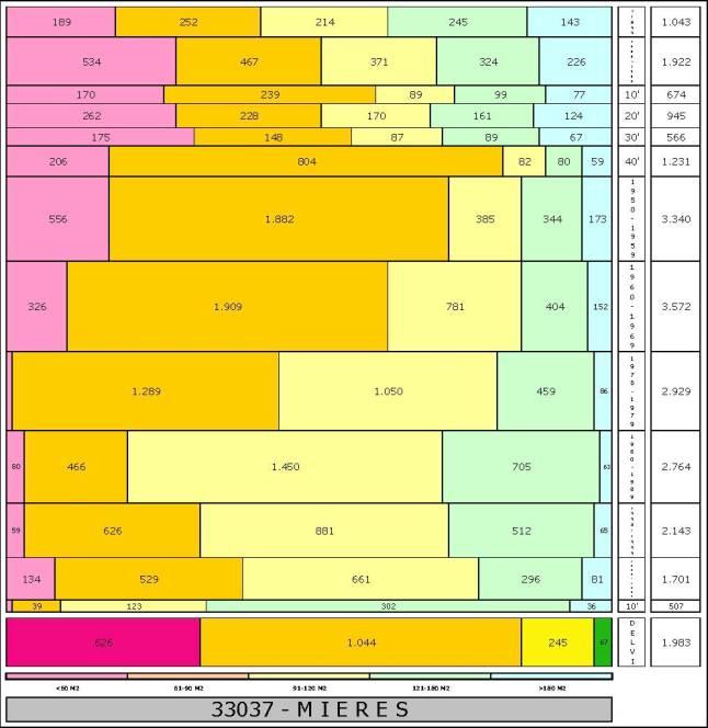 tabla MIERES edad+tamaño edificacion