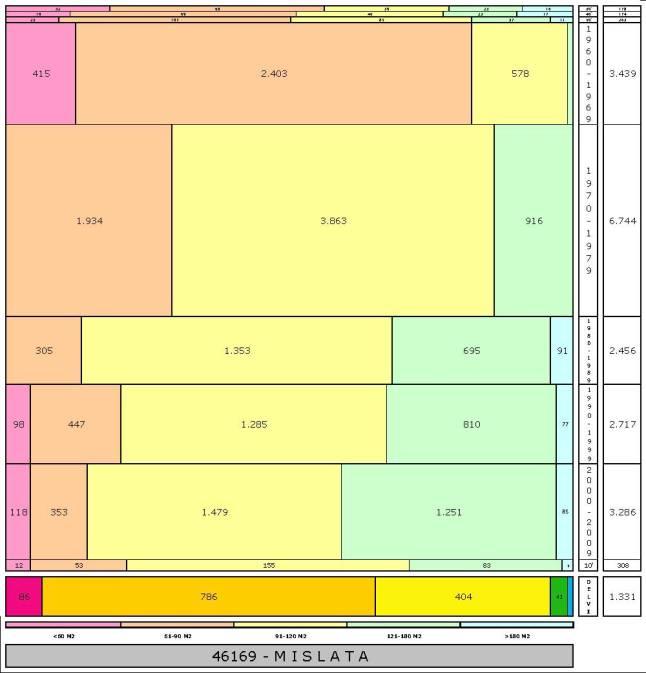 tabla MISLATA edad+tamaño edificacion