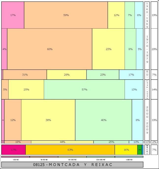 tabla MONTCADA Y REIXAC 2.121996e-314dad+tamaño edificacion