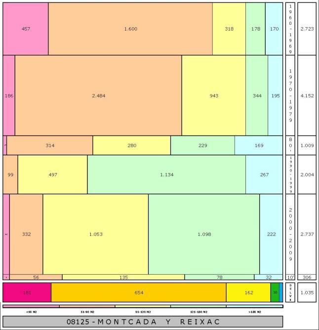 tabla MONTCADA Y REIXAC edad+tamaño edificacion