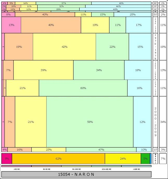 tabla NARON 2.121996e-314dad+tamaño edificacion