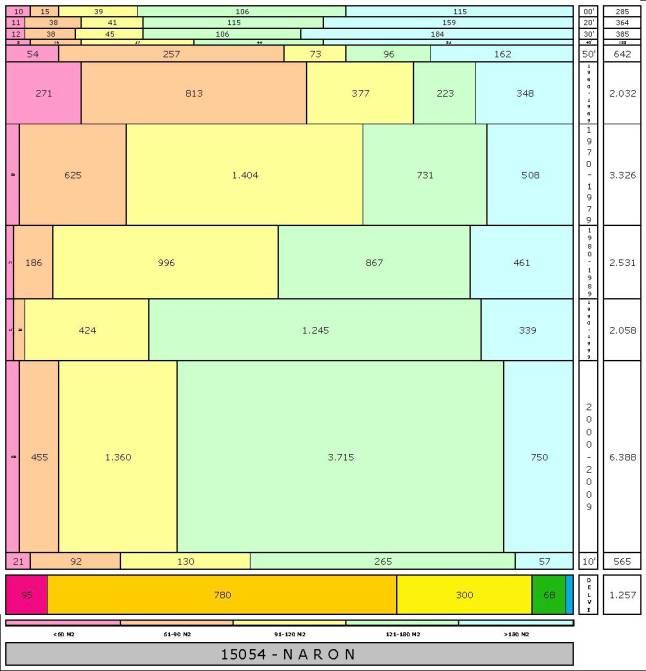 tabla NARON edad+tamaño edificacion