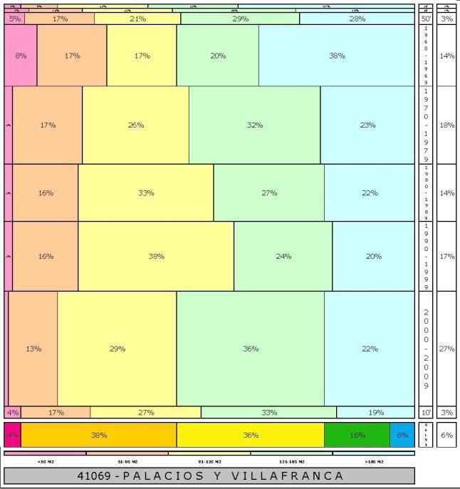 tabla PALACIOS Y VILLAFRANCA 2.121996e-314dad+tamaño edificacion