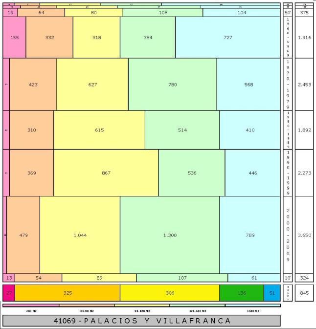 tabla PALACIOS Y VILLAFRANCA edad+tamaño edificacion