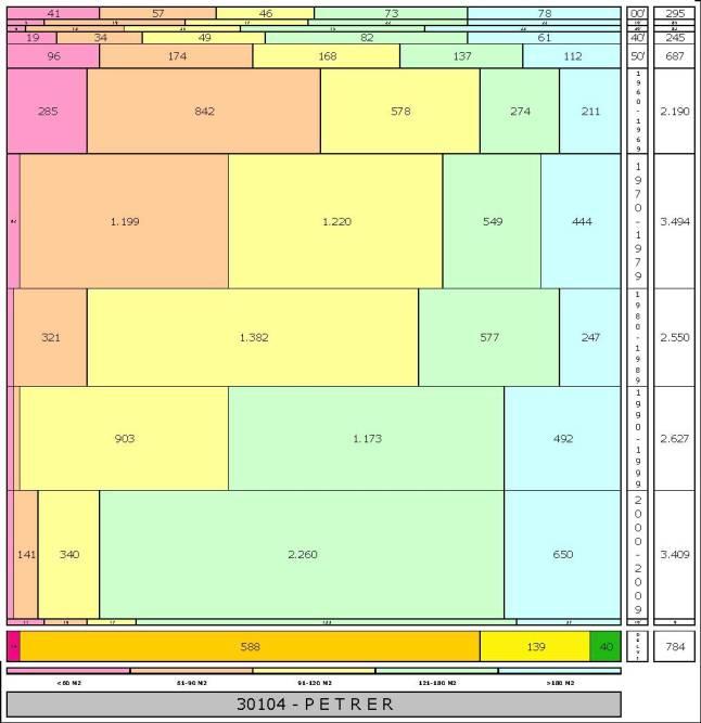 tabla PETRER edad+tamaño edificacion.jpg