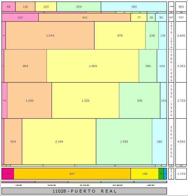tabla PUERTO REAL edad+tamaño edificacion