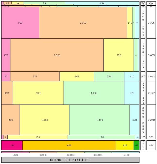 tabla RIPOLLET edad+tamaño edificacion