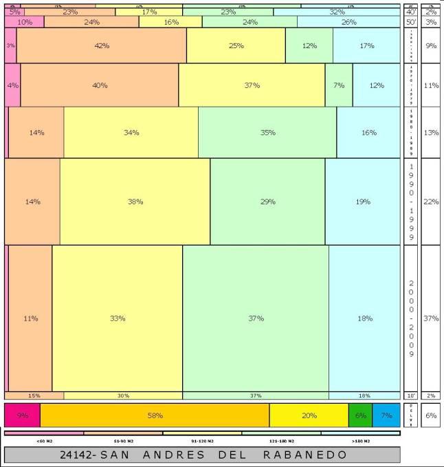 tabla SAN ANDRES DEL RABANEDO 2.121996e-314dad+tamaño edificacion