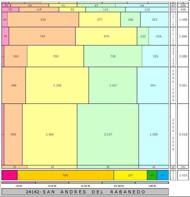 tabla SAN ANDRES DEL RABANEDO edad+tamaño edificacion