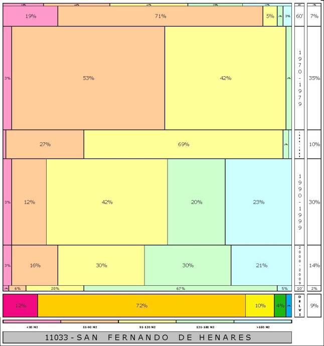 tabla SAN FERNANDO DE HENARES  2.121996e-314dad+tamaño edificacion