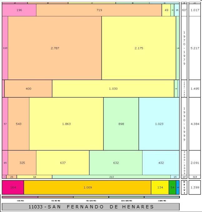 tabla SAN FERNANDO DE HENARES edad+tamaño edificacion