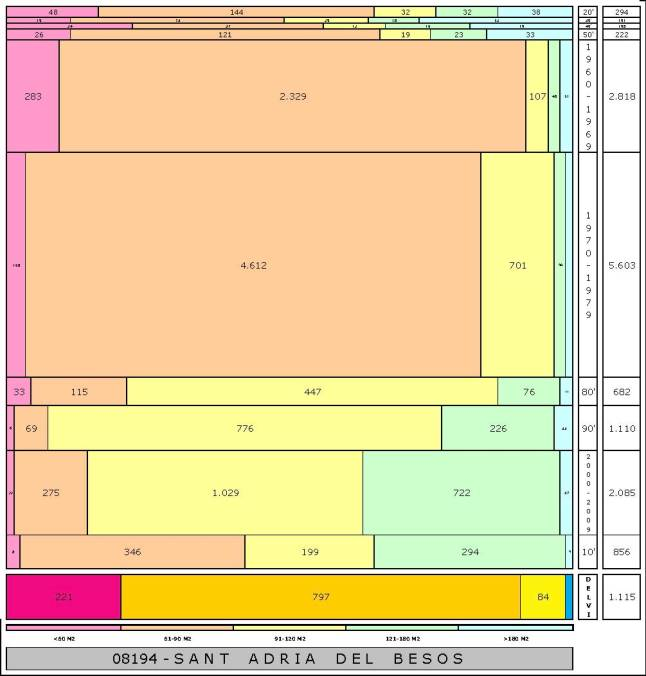 tabla SANT ADRIA DEL BESOS edad+tamaño edificacion