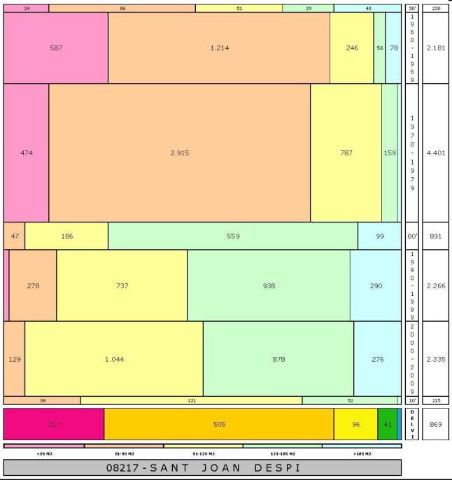 tabla SANT JOAN DESPI edad+tamaño edificacion.jpg