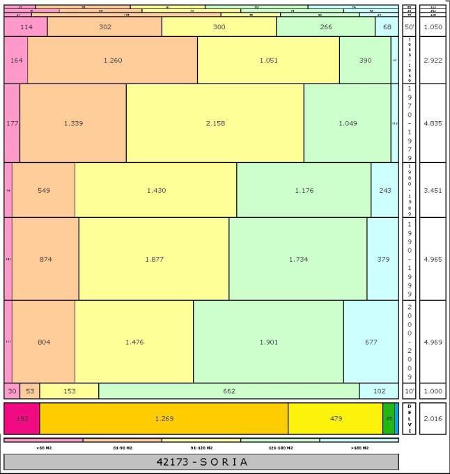 tabla SORIA edad+tamaño edificacion