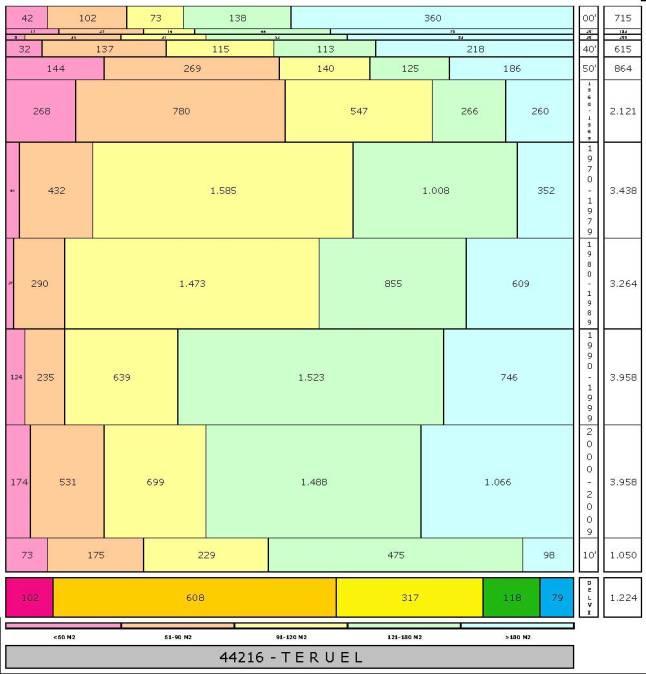 tabla TERUEL edad+tamaño edificacion