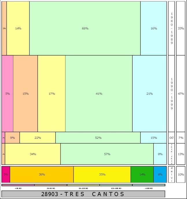 TRES CANTOS, según Catastro, a 1.1.2015, por tamaño y fecha ...