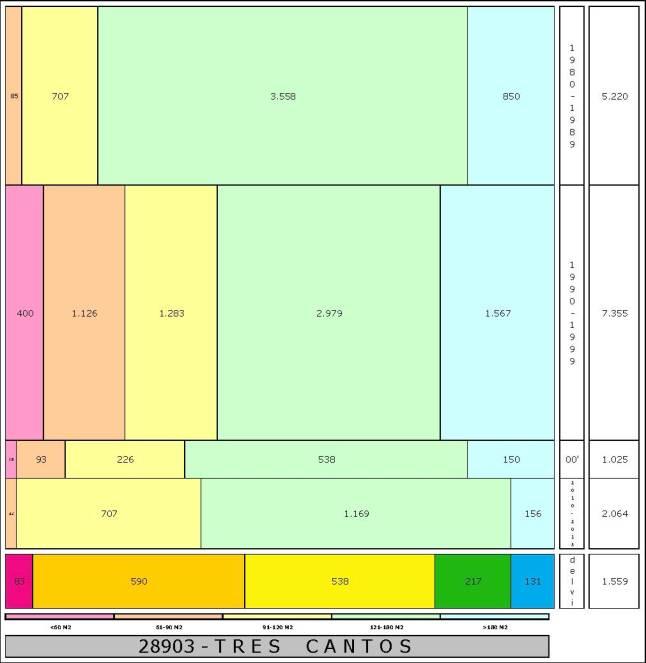 tabla TRES CANTOS edad+tamaño edificacion.jpg