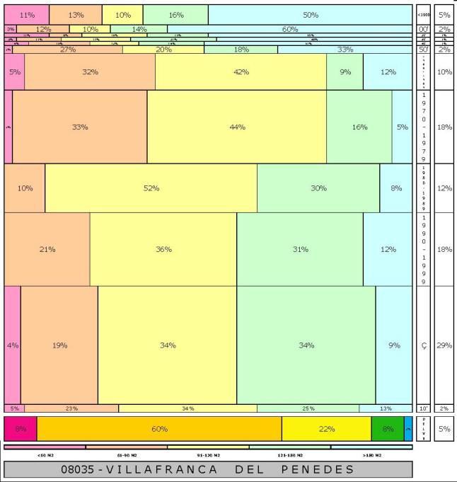 tabla VILLAFRANCA DEL PENEDES  2.121996e-314dad+tamaño edificacion