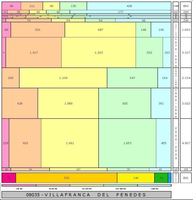tabla VILLAFRANCA DEL PENEDES edad+tamaño edificacion
