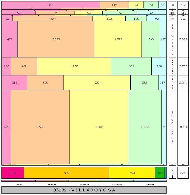tabla VILLAJOYOSA edad+tamaño edificacion