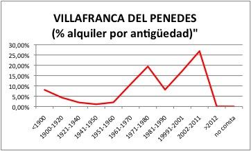 Villafranca del Penedes ALQUILER