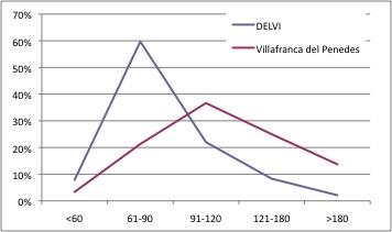 Villafranca del Penedes DELVI