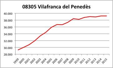 Villafranca del Penedes INE