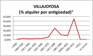 VILLAJOYOSA ALQUILER