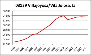 Villajoyosa INE