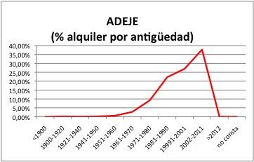 ADEJE ALQUILER